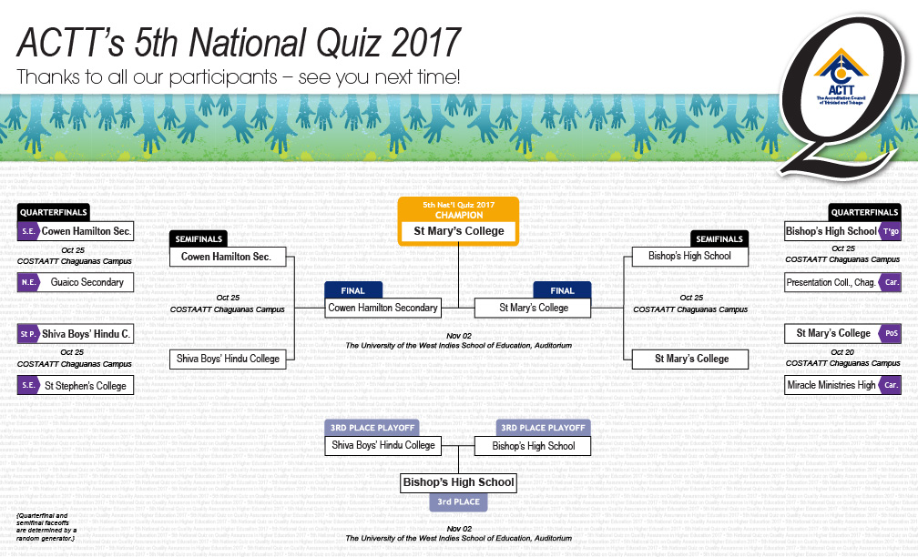 5th National Quiz